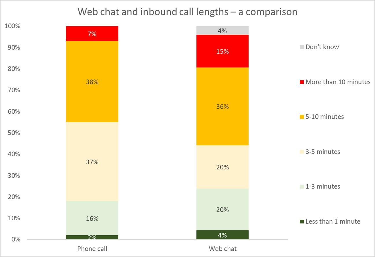 Web chat, chatbots, virtual agents & AI